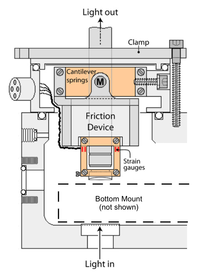 Friction Device strain gauge